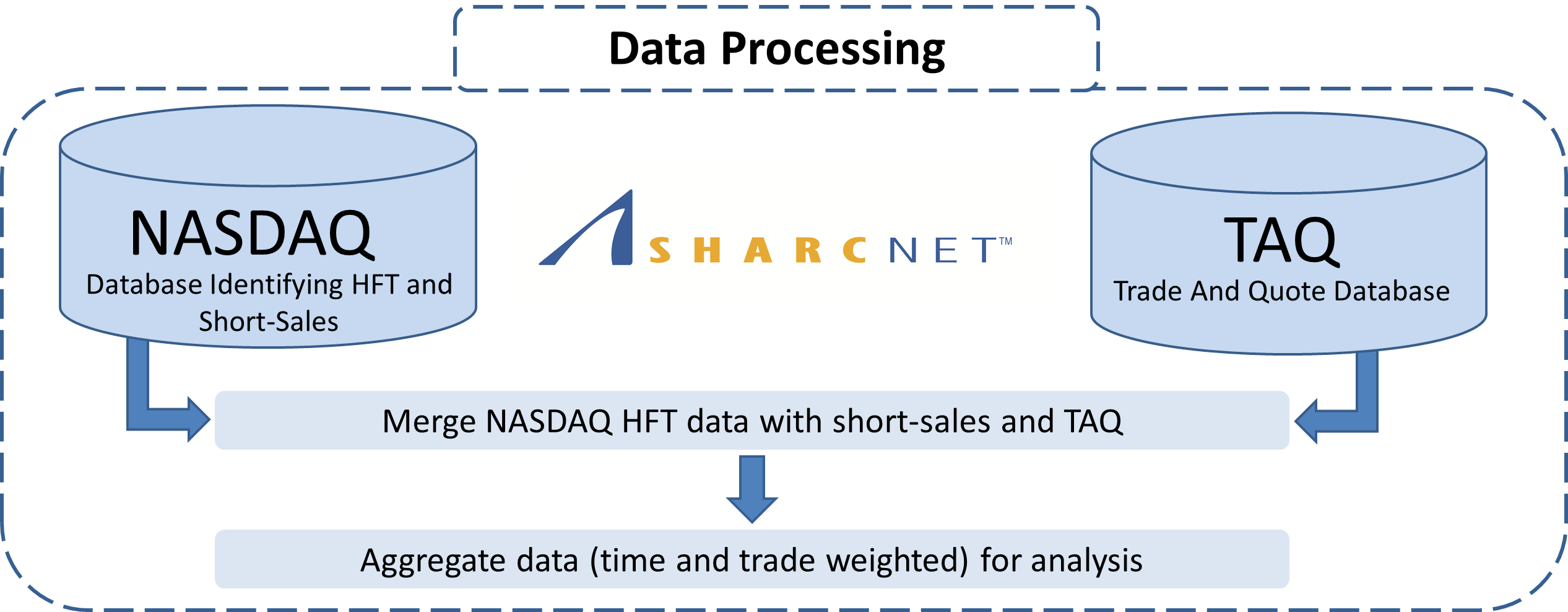 The Need for Speed - High Frequency Finance and Short Selling